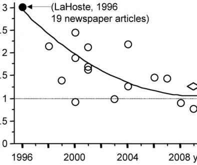 Krantenartikelen over wetenschappelijke onderzoeken vaak onwaar !!